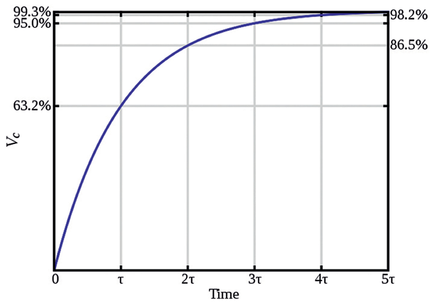 capacitor charge curve