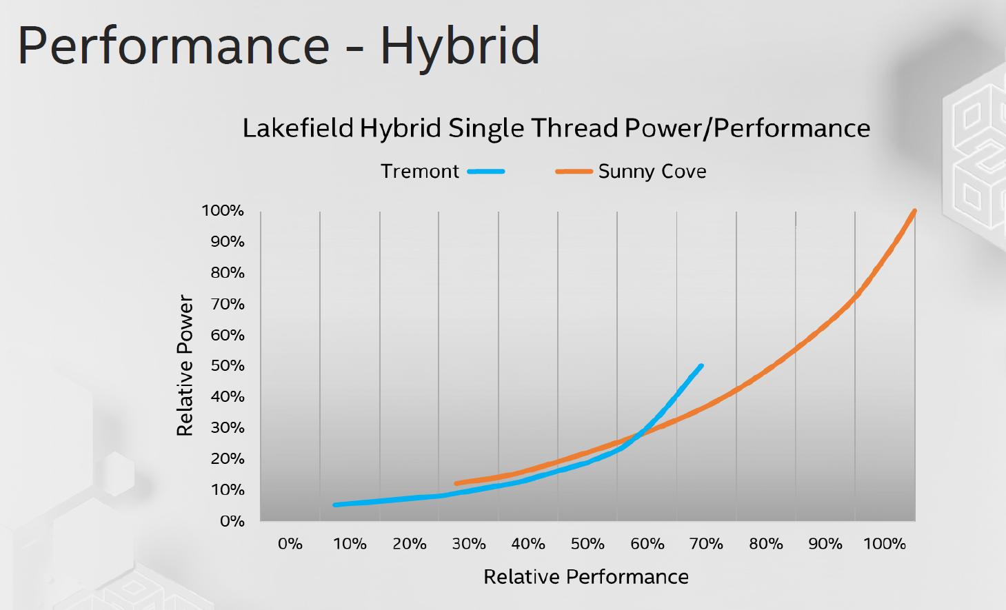 Intel Tremont Relative Performance